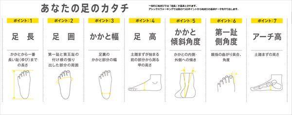 足のカタチのポイント7つ